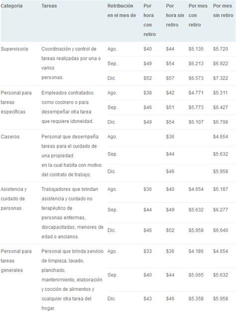 servicio domestico aumento marzo de 2016 salarios empleadas domesticas 2016
