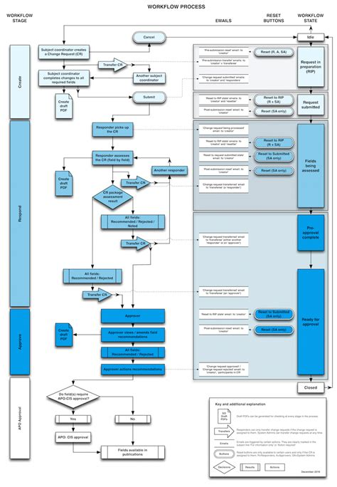 workflow and process uts course information system workflow process