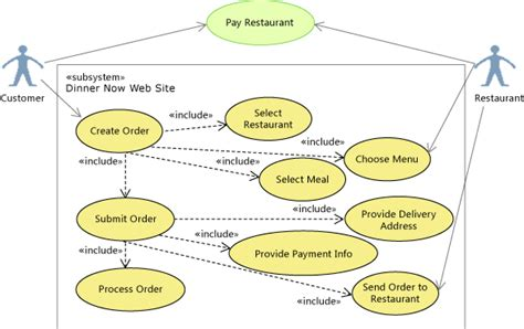 use diagram restaurant scenario change your design using visualization and modeling