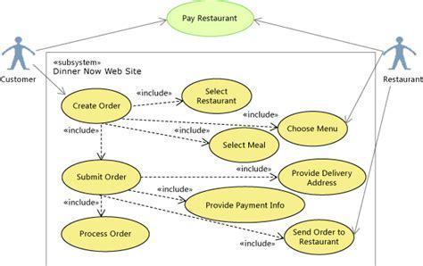 restaurant use diagram scenario overview change your design using visualization