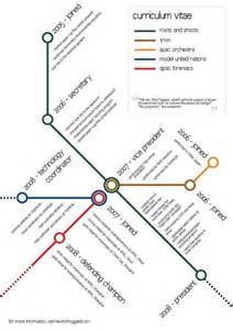 Best Resume Visualizations by Infographic Of The Day Ditch The Resume Make A Chart