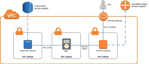 amazon rds using aws cloudhsm classic to store amazon rds oracle tde