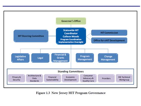 new jersey sends hie operational plan to onc e