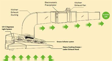 home kitchen ventilation design kitchen exhaust system home design
