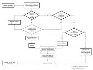 Flowchart change request control qualification decision tree