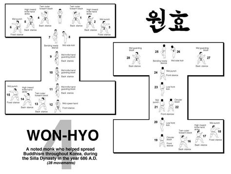 itf taekwondo pattern yul gok taekwondo forms itf diagrams together with your itf