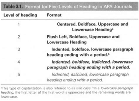 section headings  review