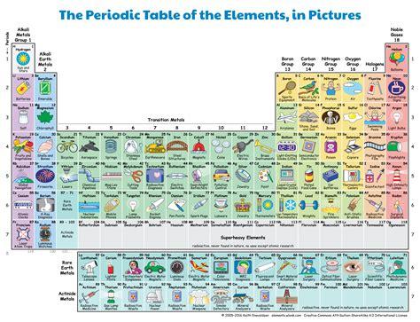 storia della tavola periodica la tavola periodica mostra la chimica nella nostra