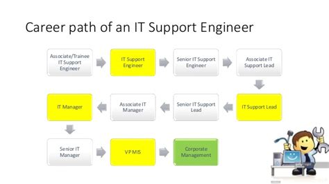 Help Desk Career Path career paths for it graduates