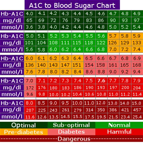 a1c conversion table hba1c conversion chart diabetes inc