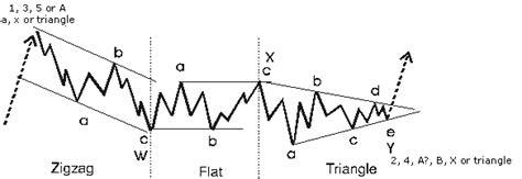 theory x pattern b combination elwave 174 elliott wave software