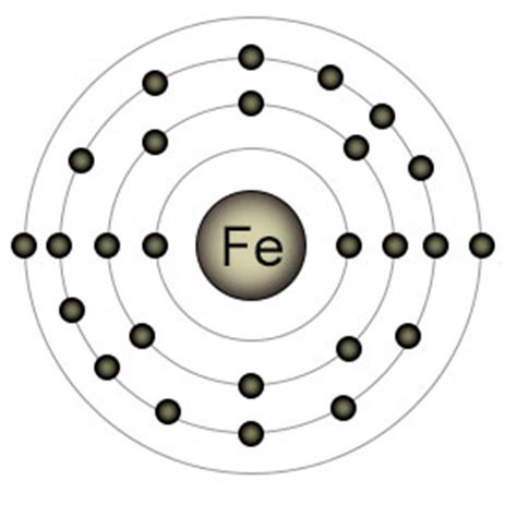 how many protons are in fe iron electron configuration pairs pictures to pin on