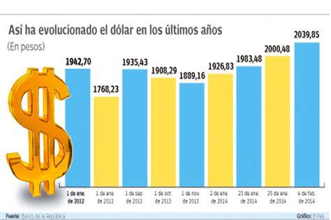 precio del dlar en coppel valor del dolar hoy cual es el valor o el precio del