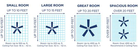 ceiling fan size to room size small room ceiling fan size architecture