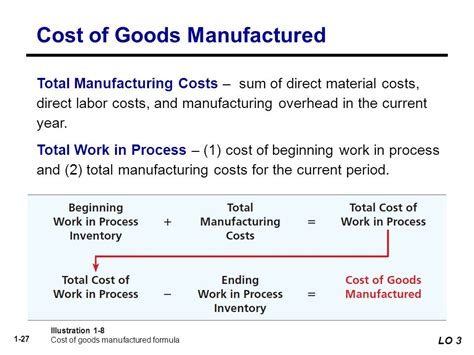 cost of manufactured home cost of goods manufactured equation jennarocca