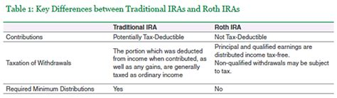 difference between white paper and research paper is a roth ira conversion right for you library
