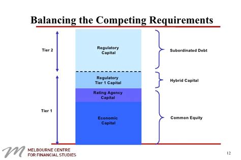 capital requirements banks capital adequacy standards and bank capital