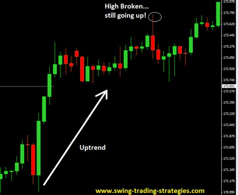how to swing trade forex best forex trading technique for capturing trend changes