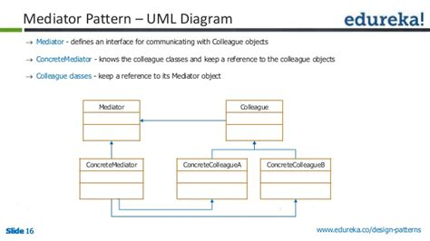software design pattern mediator design patterns solution to software design problems