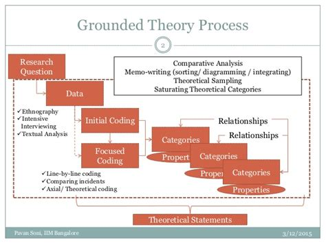 Memo Writing Grounded Theory Constructing Grounded Theory Kathy Charmaz 2006