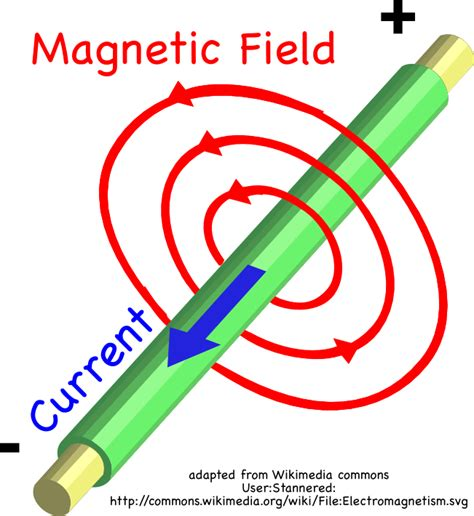 wire electricity and magnets to make magnets montessori muddle