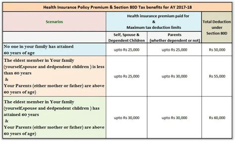 sections in income tax income tax deductions fy 2016 17 ay 2017 18 details