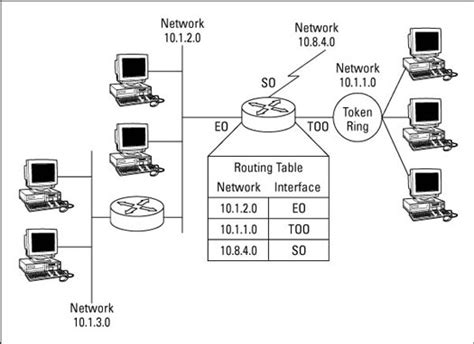 What Is A Routing Table by What Are Routing Tables