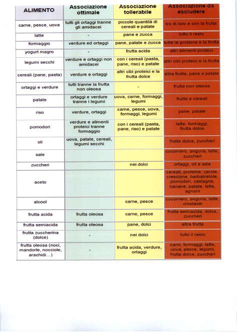 combinazione alimentare nutrizionisti per l ambiente 187 archive 187 dal sito