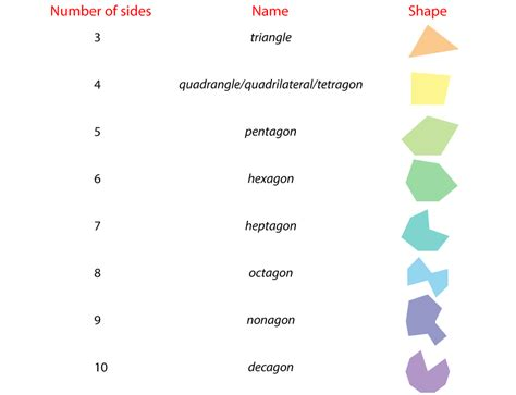 shapes with names descargardropbox shapes and its names descargardropbox