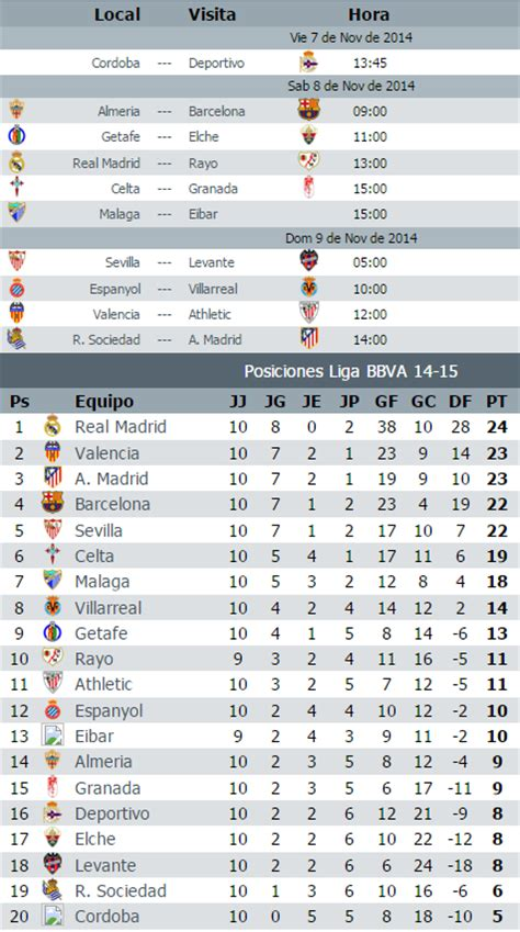 Calendario Liga Bbva Calendario Liga Bbva Jornada 11 2014 2015 Apuntes De Futbol