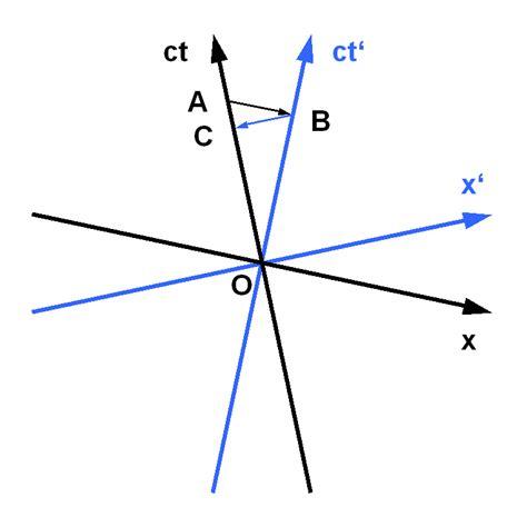 minkowski diagram time dilation in minkowski diagram relativity science