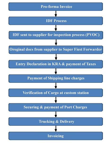 forwarders limited flow chart