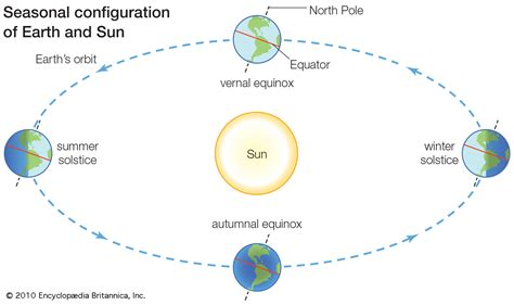 season diagram earth orbit around the sun pics about space