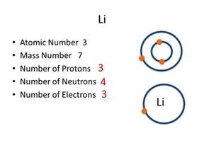 Number Of Protons Neutrons And Electrons In Lithium Part A Atomic Structure Ppt