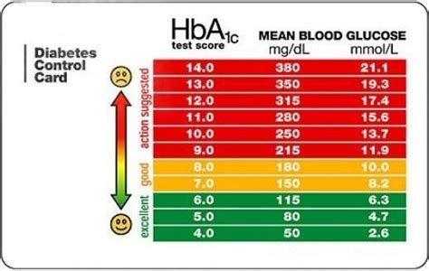 blood glucose levels  compared   hbac result