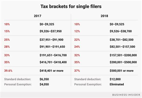 federal tax tables single tax brackets 2018 how s tax plan will affect you