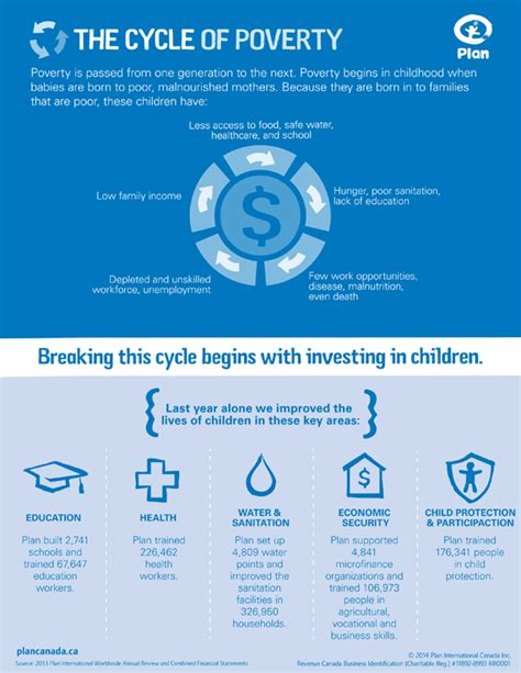 the cycle of poverty diagram the cycle of poverty plan canada