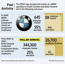 Dollar General Background Check Eeoc Sues Dollar General Background Check Policy Gbcn