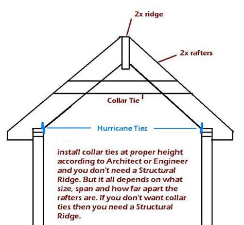 roof collar collar tie and board bracing on gable roof