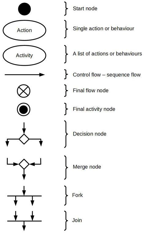 construction diagram symbols wiring diagram schemes