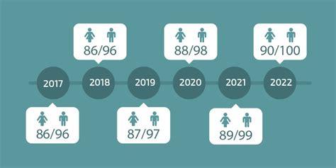 aposentadoria o que muda em 2016 o que muda com a nova regra 85 95 na aposentadoria