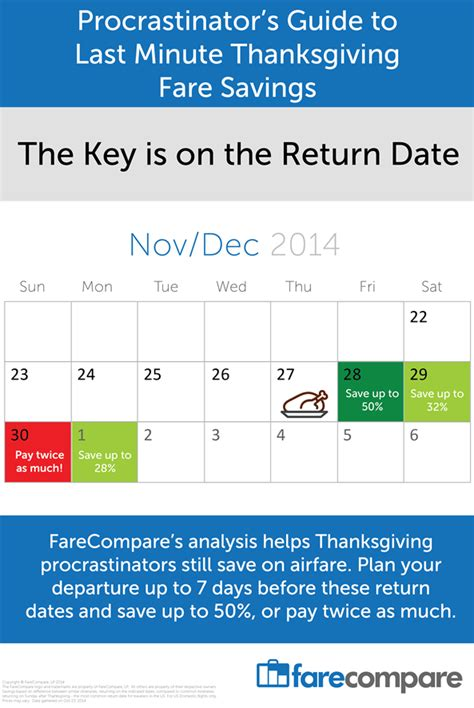 Compare Calendar Dates Finding Last Minute Deals For Thanksgiving It S All About