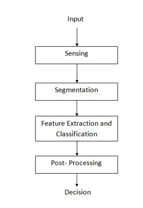pattern recognition classification introduction to pattern recognition and classification rhea