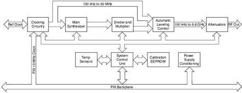 video pattern generator block diagram understanding the differences between rf vector and cw