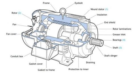 parts of simple electric motor electrical motor images free here