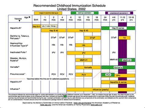 vaccine schedule immunization schedule immunization schedules vaccination schedules vaccination