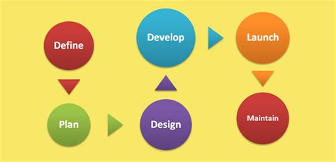 website development flowchart the client s guide to what it actually takes to create a