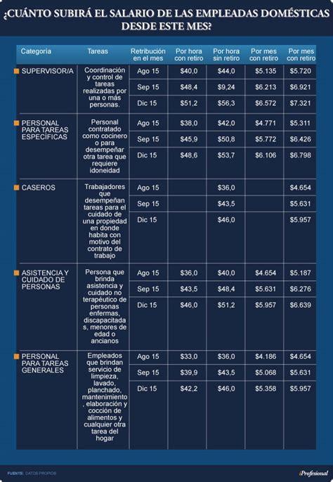 afip aumento salario de empleada domestica 2016 sueldo empleada domestica 2016 2017 finanzas blog sueldo
