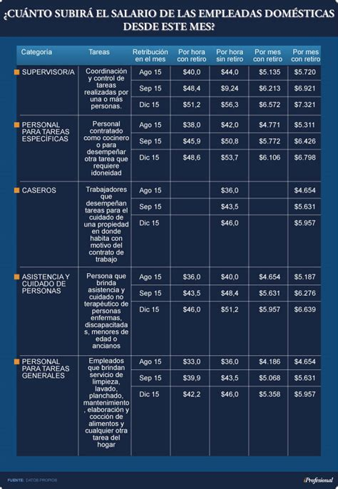 empleada domestica valor hora argentina 2016 sueldo empleada domestica 2016 2017 finanzas blog sueldo