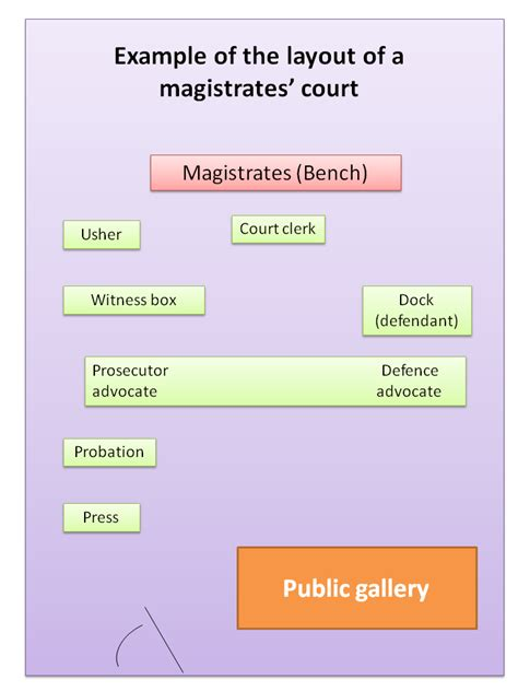 layout of a court report diagram of the english court structure gallery how to